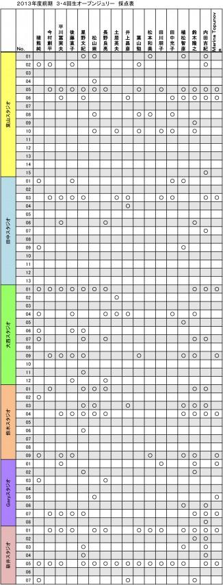 採点表2013-2